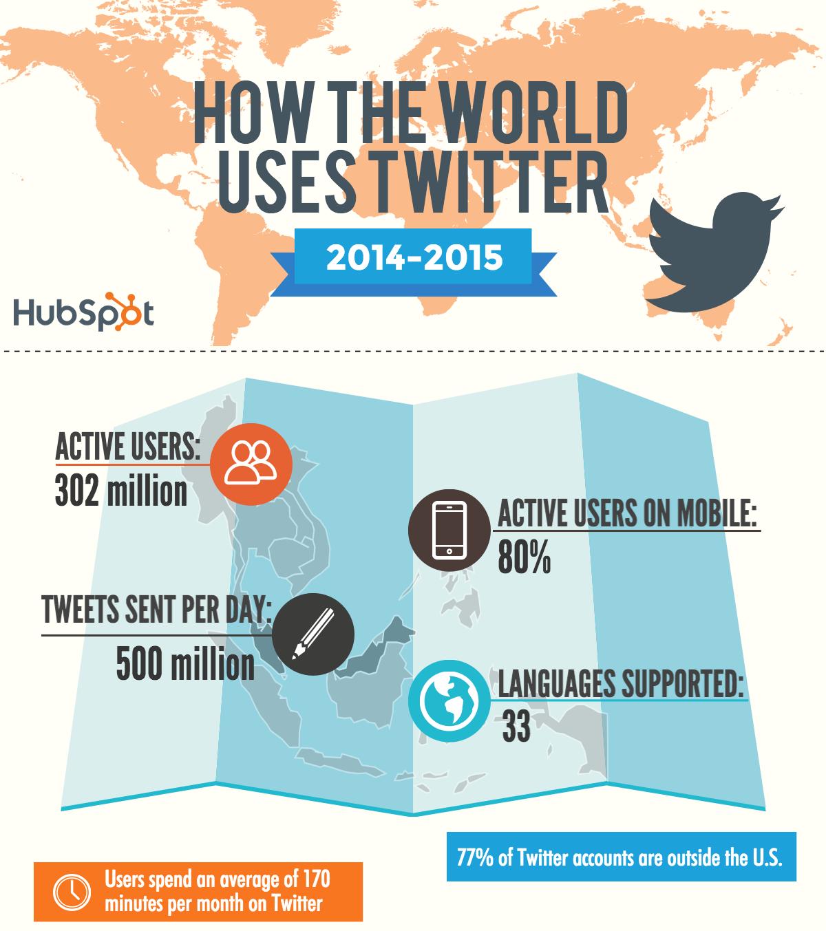 Количество пользователей Твиттер