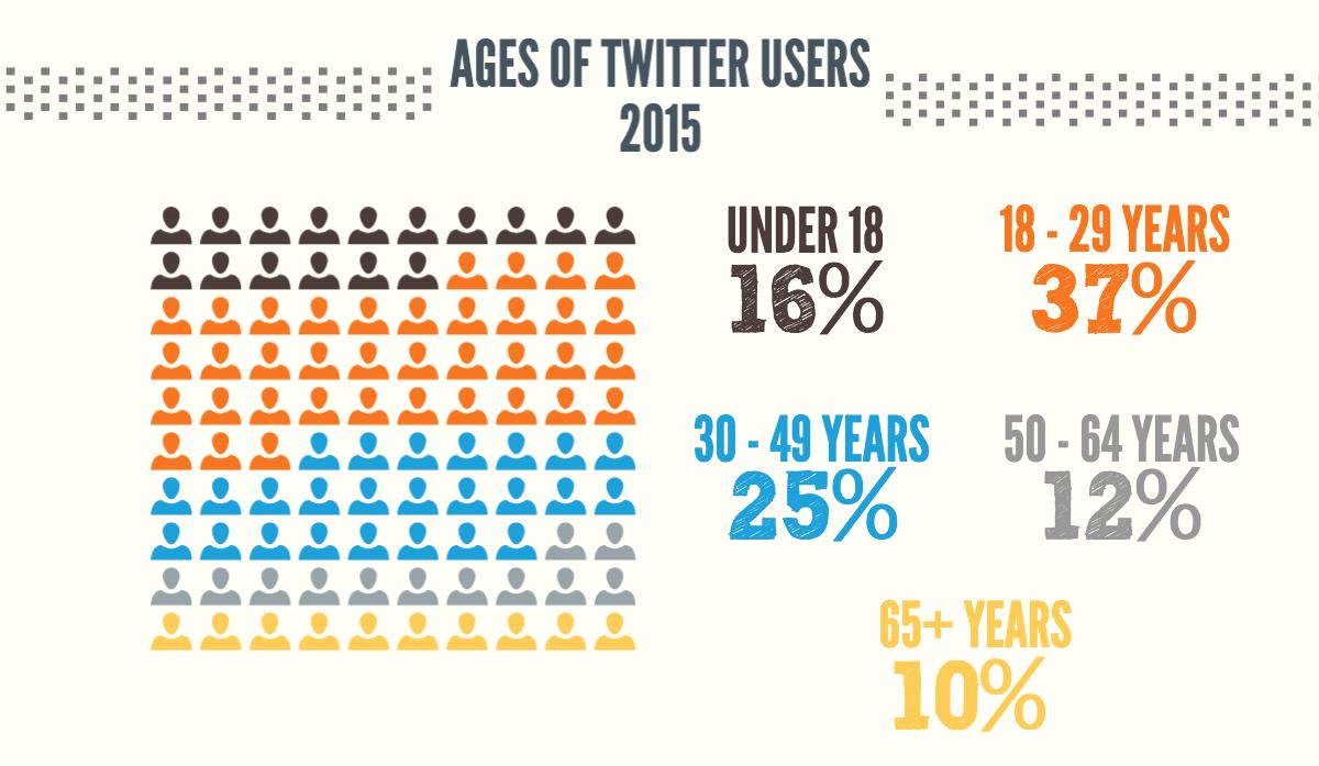 Возраст пользователей Твиттер