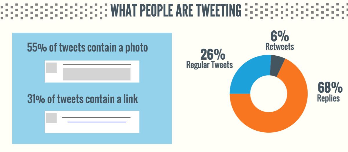 Доля ретвитов и ответов в общем числе твитов
